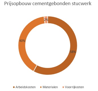 https://www.kosten-stukadoor.nl/wp-content/uploads/2017/07/prijsopbouw-cementgebonden-stucwerk.jpg